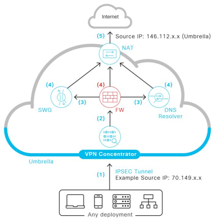 Exanet Umbrella firewall traffic flow
