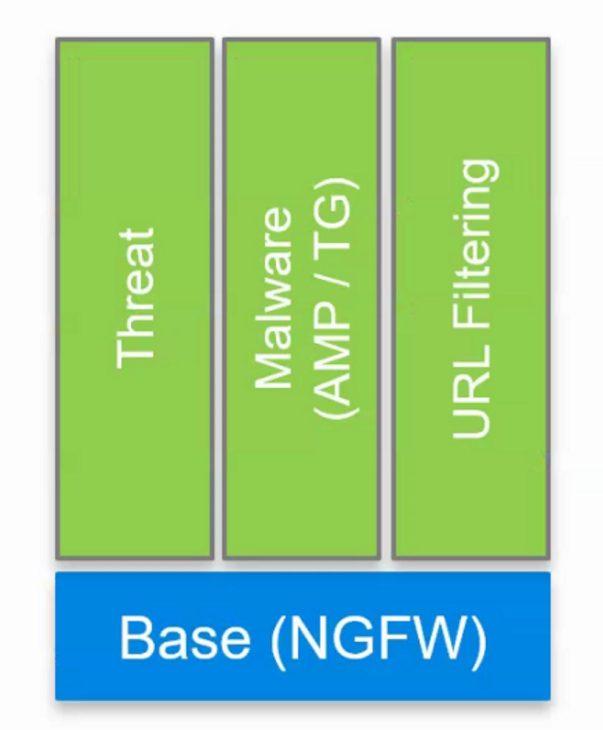 Cisco FirePOWER licencjonowanie