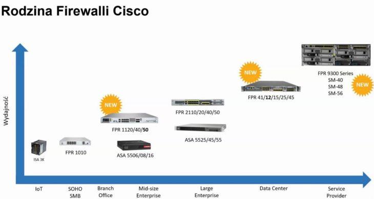Rodzina firewalli Cisco
