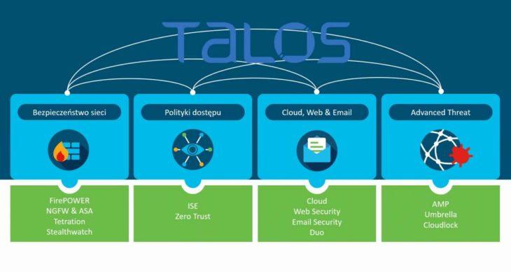 Integracja rozwiązań Cisco